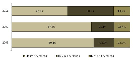 Distribución porcentual del número de personas por cuarto