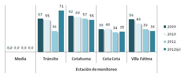 Nivel de concentración media anual de partículas de polvo en 10 micras