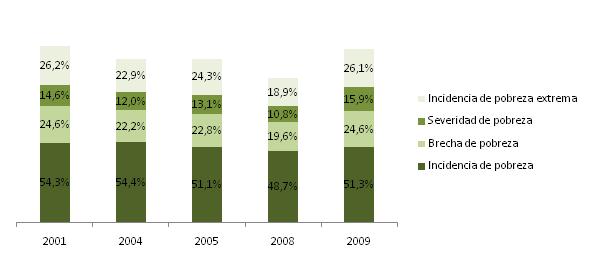 Pobreza y Desigualdad 2013
