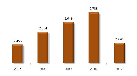 Producto Interno Bruto per cápita de Bolivia