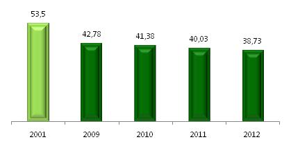 Tasa de mortalidad infantil 2013