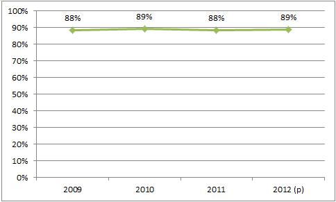 Nivel de inversión respecto del gasto total