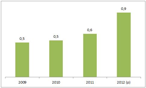 indice - transparencia 2015