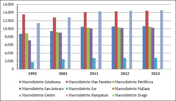 Densidad poblacional, según área, por macrodistrito en hab