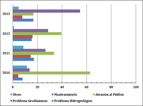 Distribución porcentual de los casos de emergencia por tipología