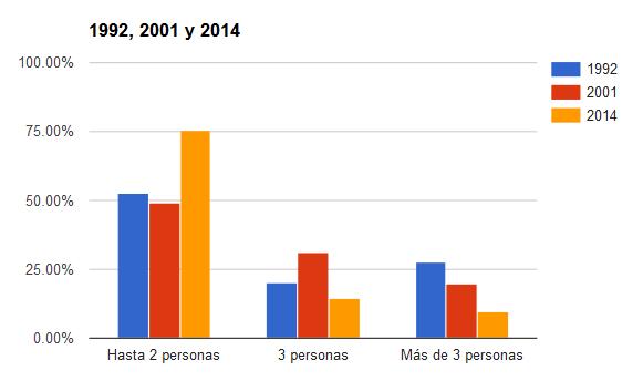 distribucion-porcentual-del-numero-de-personas-por-habitacion