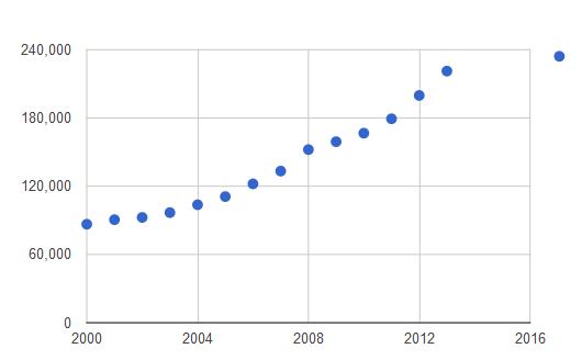 incremento-del-parque-automotor-a-nivel-monucipal