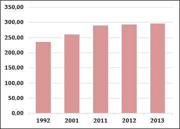 Número de habitantes por Km