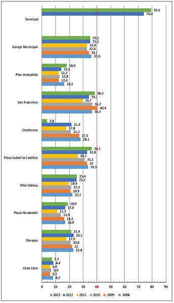 Nivel de concentración media anual de dióxido de Nitrógeno