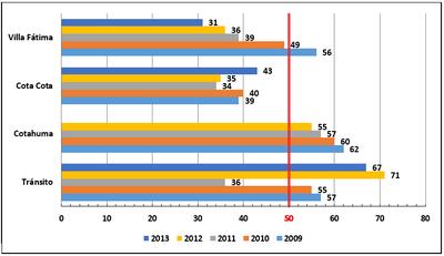 Nivel de concentración media anual de partículas de polvo