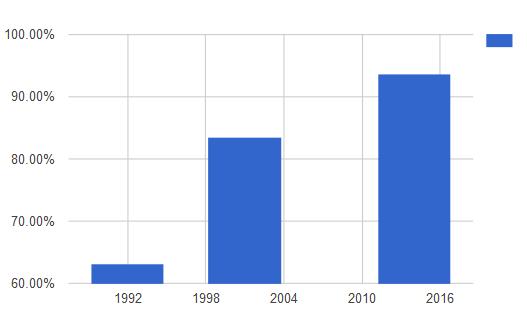 proporcion-de-hogares-con-disponibilidad-de-banos-en-la-vivienda