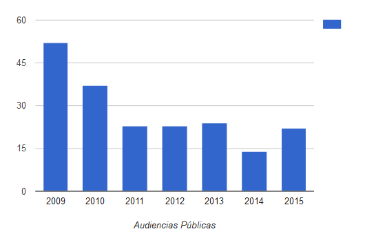 numero-de-audiencias-publicas