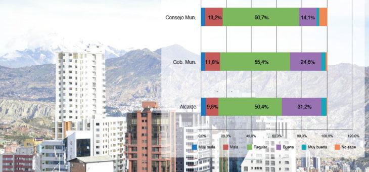 Evaluación de la gestión municipal