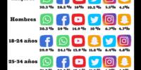 Datos de la encuesta de percepción ciudadana 2017 sobre el uso de internet en La Paz