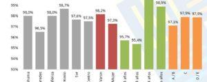 Adultos mayores valoran servicios públicos y áreas de la ciudad
